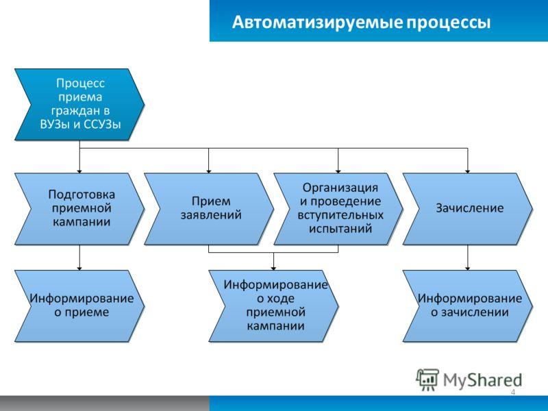Автоматизируемые процессы 4