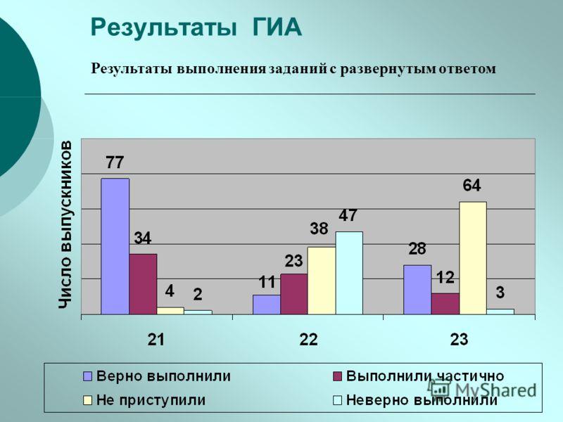 Результаты ГИА Результаты выполнения заданий с развернутым ответом