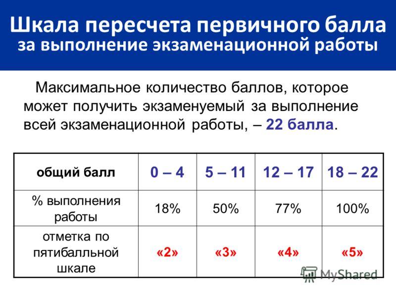 Максимальное количество баллов, которое может получить экзаменуемый за выполнение всей экзаменационной работы, – 22 балла. Шкала пересчета первичного балла за выполнение экзаменационной работы общий балл 0 – 45 – 1112 – 1718 – 22 % выполнения работы