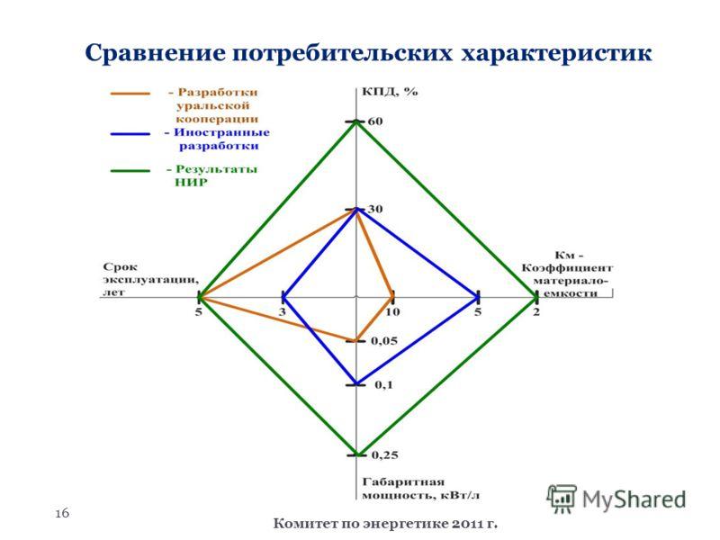 16 Комитет по энергетике 2011 г. Сравнение потребительских характеристик
