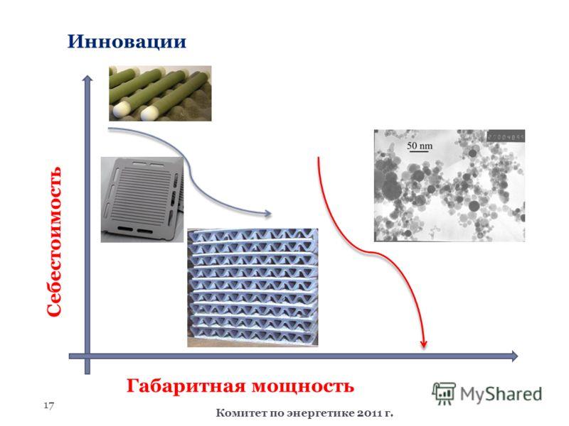 17 Комитет по энергетике 2011 г. Инновации Себестоимость Габаритная мощность