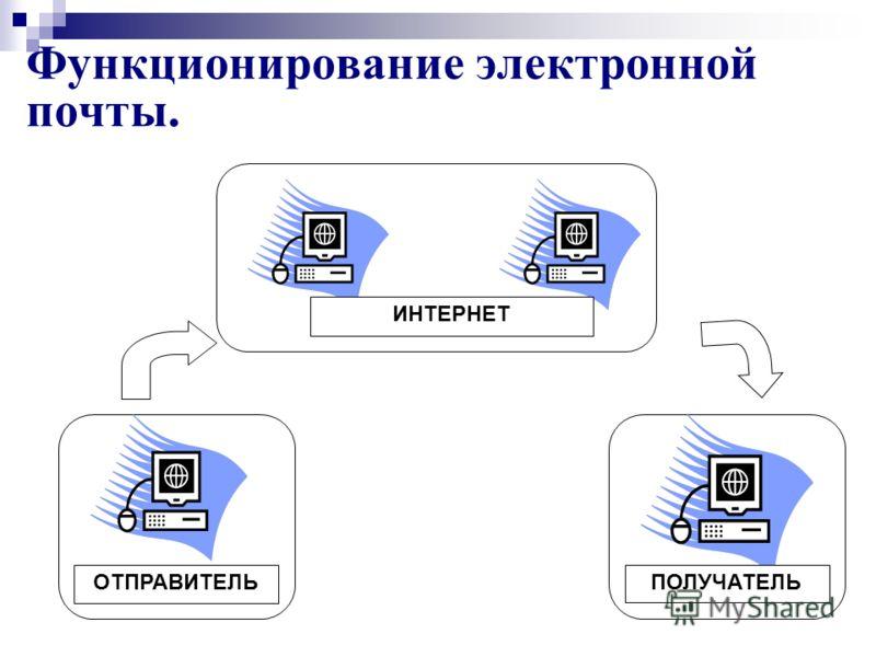 Функционирование электронной почты. ИНТЕРНЕТ ОТПРАВИТЕЛЬПОЛУЧАТЕЛЬ