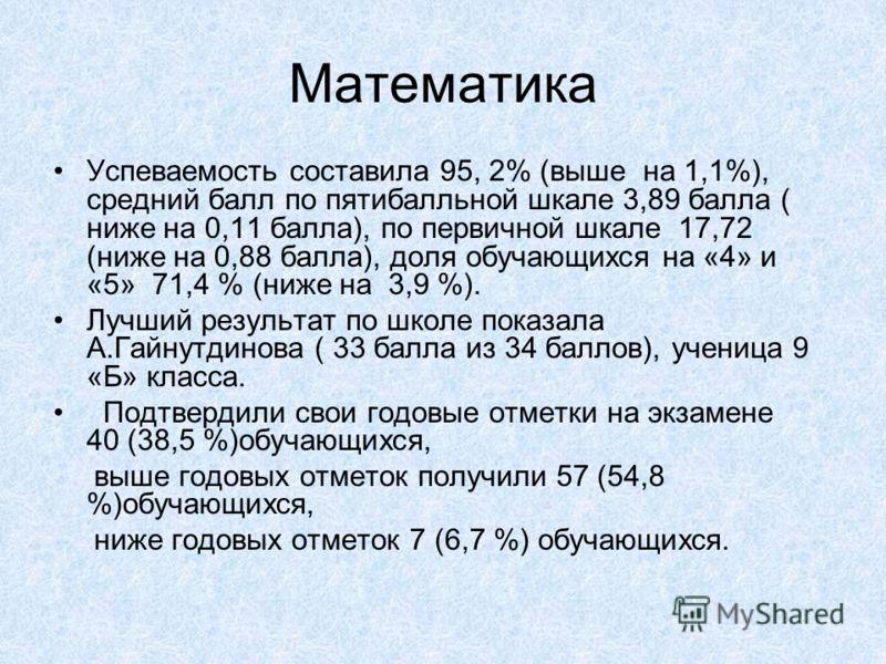 Математика Успеваемость составила 95, 2% (выше на 1,1%), средний балл по пятибалльной шкале 3,89 балла ( ниже на 0,11 балла), по первичной шкале 17,72 (ниже на 0,88 балла), доля обучающихся на «4» и «5» 71,4 % (ниже на 3,9 %). Лучший результат по шко