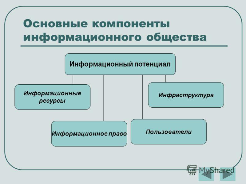 Основные компоненты информационного общества Информационный потенциал Информационные ресурсы Инфраструктура Информационное право Пользователи