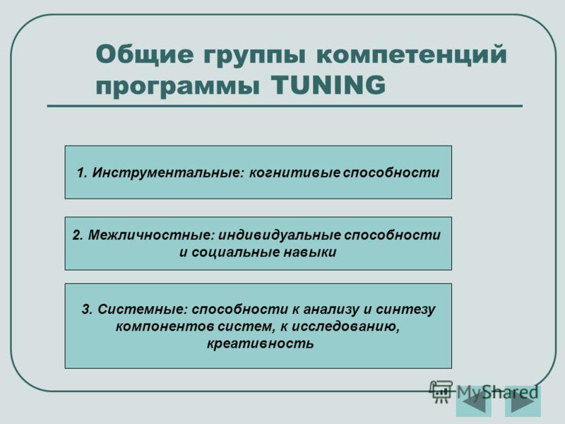 Общие группы компетенций программы TUNING 1. Инструментальные: когнитивые способности 2. Межличностные: индивидуальные способности и социальные навыки 3. Системные: способности к анализу и синтезу компонентов систем, к исследованию, креативность