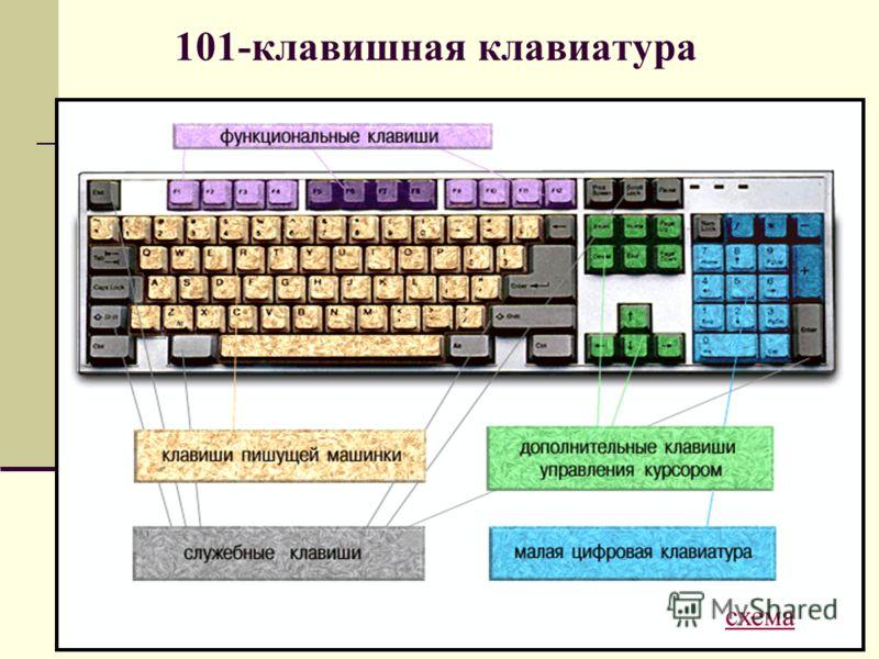 101-клавишная клавиатура схема