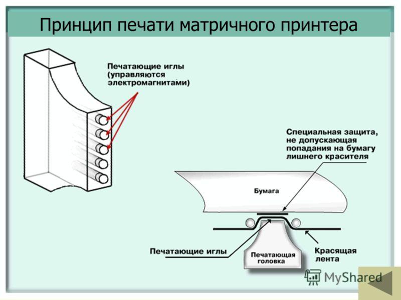 Принцип печати матричного принтера