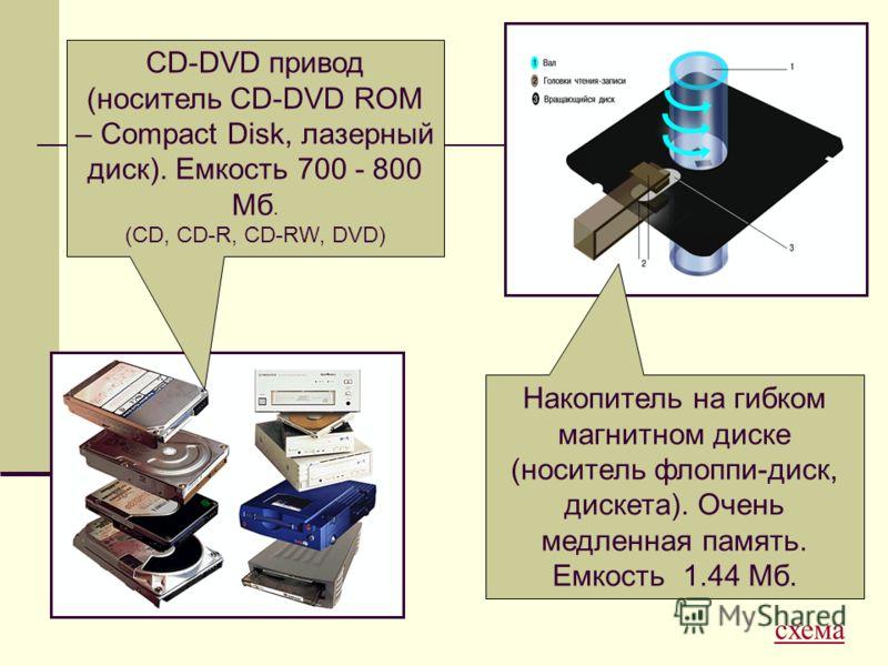 CD-DVD привод (носитель CD-DVD ROM – Compact Disk, лазерный диск). Емкость 700 - 800 Мб. (CD, CD-R, CD-RW, DVD) Накопитель на гибком магнитном диске (носитель флоппи-диск, дискета). Очень медленная память. Емкость 1.44 Мб. схема