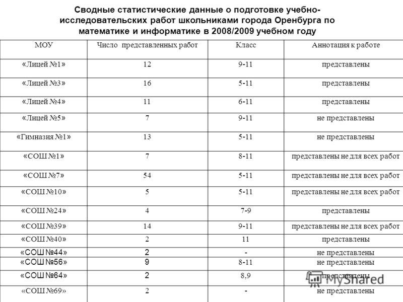 Сводные статистические данные о подготовке учебно- исследовательских работ школьниками города Оренбурга по математике и информатике в 2008/2009 учебном году МОУЧисло представленных работКлассАннотация к работе « Лицей 1 » 129-11представлены « Лицей 3