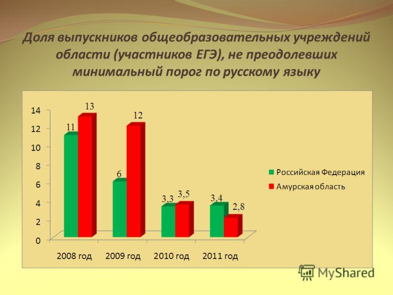 Доля выпускников общеобразовательных учреждений области (участников ЕГЭ), не преодолевших минимальный порог по русскому языку