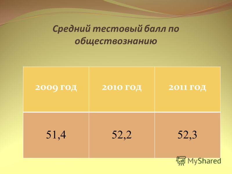 Средний тестовый балл по обществознанию 2009 год2010 год2011 год 51,452,252,3