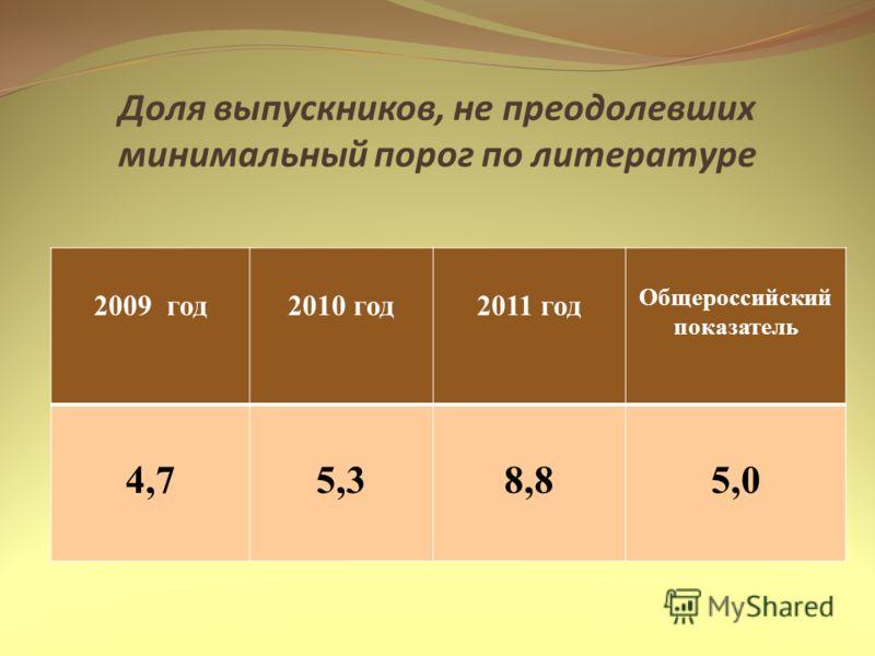 Доля выпускников, не преодолевших минимальный порог по литературе 2009 год2010 год2011 год Общероссийский показатель 4,75,38,85,0