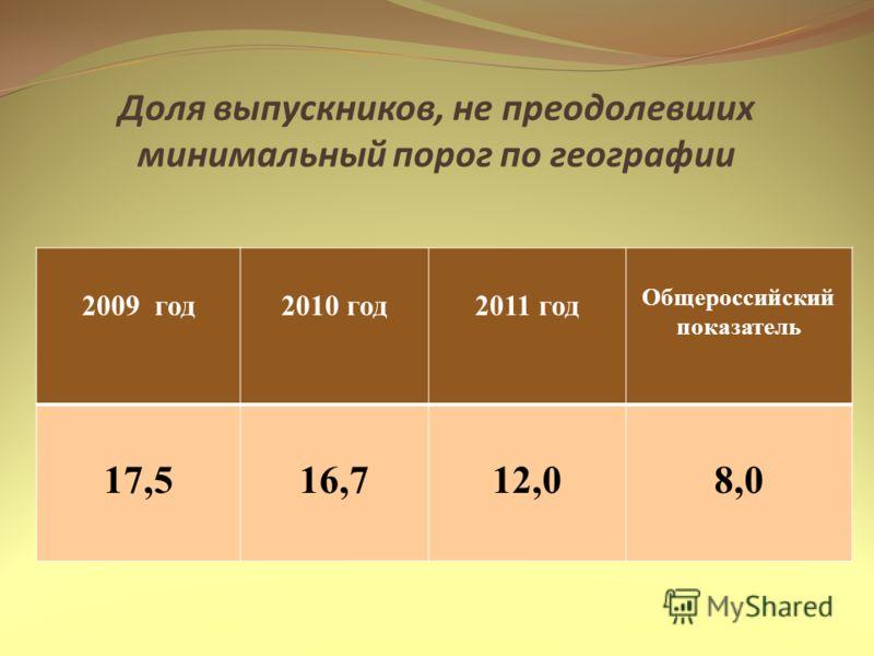 Доля выпускников, не преодолевших минимальный порог по географии 2009 год2010 год2011 год Общероссийский показатель 17,516,712,08,0