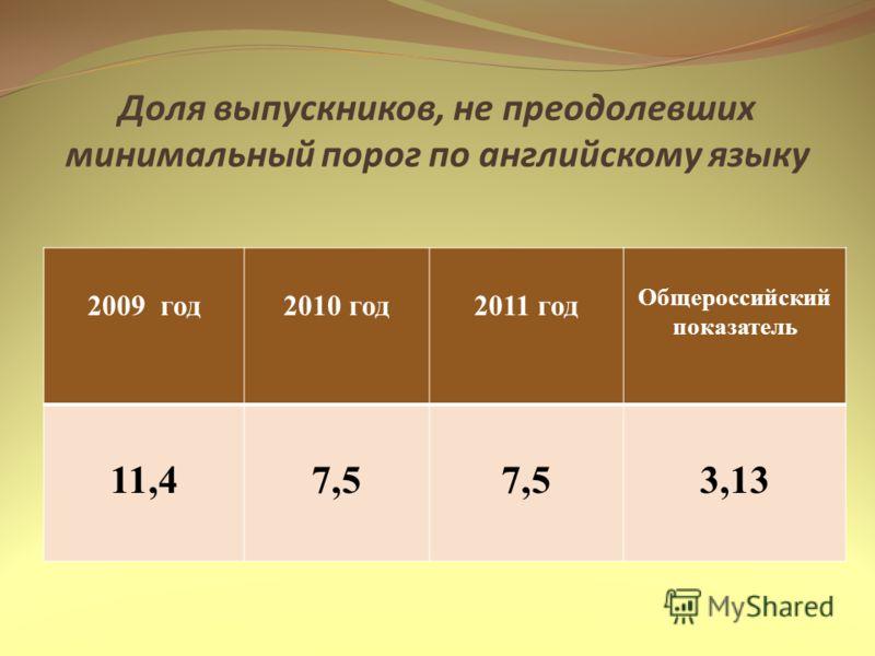 Доля выпускников, не преодолевших минимальный порог по английскому языку 2009 год2010 год2011 год Общероссийский показатель 11,47,5 3,13