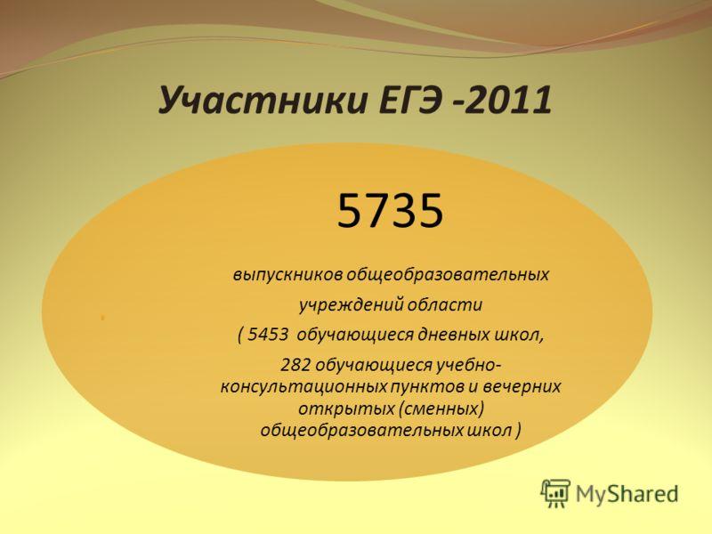 Участники ЕГЭ -2011 5735 выпускников общеобразовательных учреждений области ( 5453 обучающиеся дневных школ, 282 обучающиеся учебно- консультационных пунктов и вечерних открытых (сменных) общеобразовательных школ )