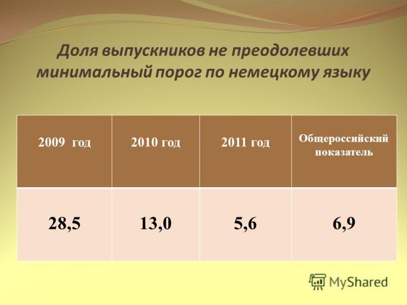 Доля выпускников не преодолевших минимальный порог по немецкому языку 2009 год2010 год2011 год Общероссийский показатель 28,513,05,66,9