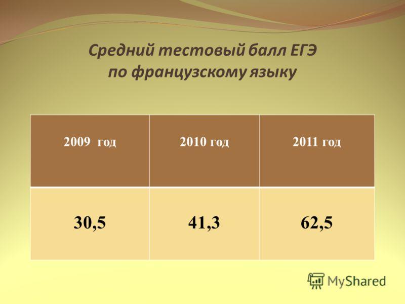 Средний тестовый балл ЕГЭ по французскому языку 2009 год2010 год2011 год 30,541,362,5