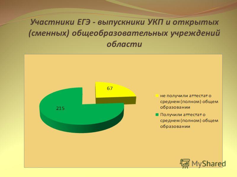 Участники ЕГЭ - выпускники УКП и открытых (сменных) общеобразовательных учреждений области