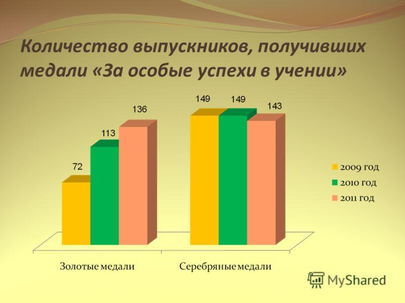 Количество выпускников, получивших медали «За особые успехи в учении»