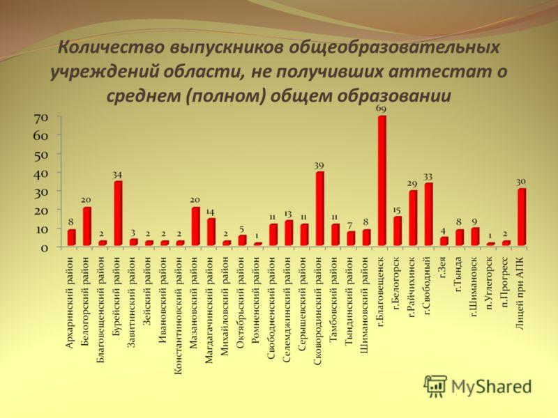 Количество выпускников общеобразовательных учреждений области, не получивших аттестат о среднем (полном) общем образовании