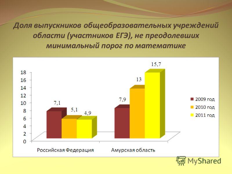 Доля выпускников общеобразовательных учреждений области (участников ЕГЭ), не преодолевших минимальный порог по математике