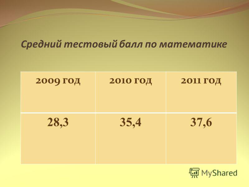 Средний тестовый балл по математике 2009 год2010 год2011 год 28,335,437,6