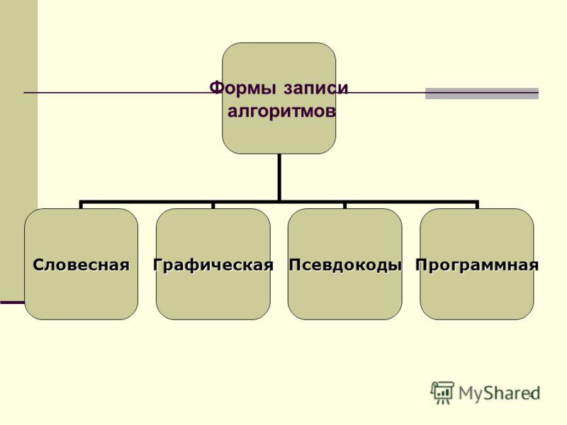 4 Формы записи алгоритмов СловеснаяГрафическаяПсевдокодыПрограммная