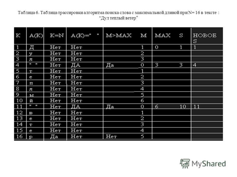 Таблица 6. Таблица трассировки алгоритма поиска слова с максимальной длиной при N= 16 в тексте : Дул теплый ветер
