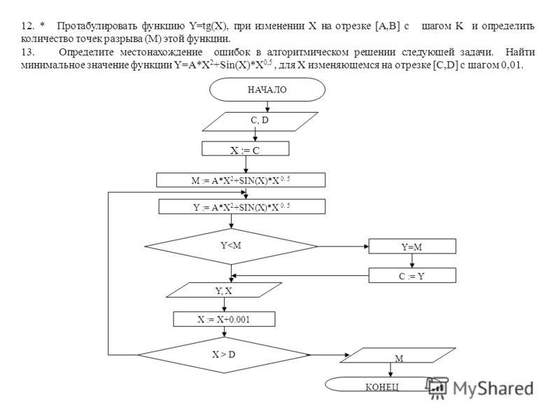 12. * Протабулировать функцию Y=tg(X), при изменении X на отрезке [A,B] с шагом K и определить количество точек разрыва (M) этой функции. 13. Определите местонахождение ошибок в алгоритмическом решении следующей задачи. Найти минимальное значение фун