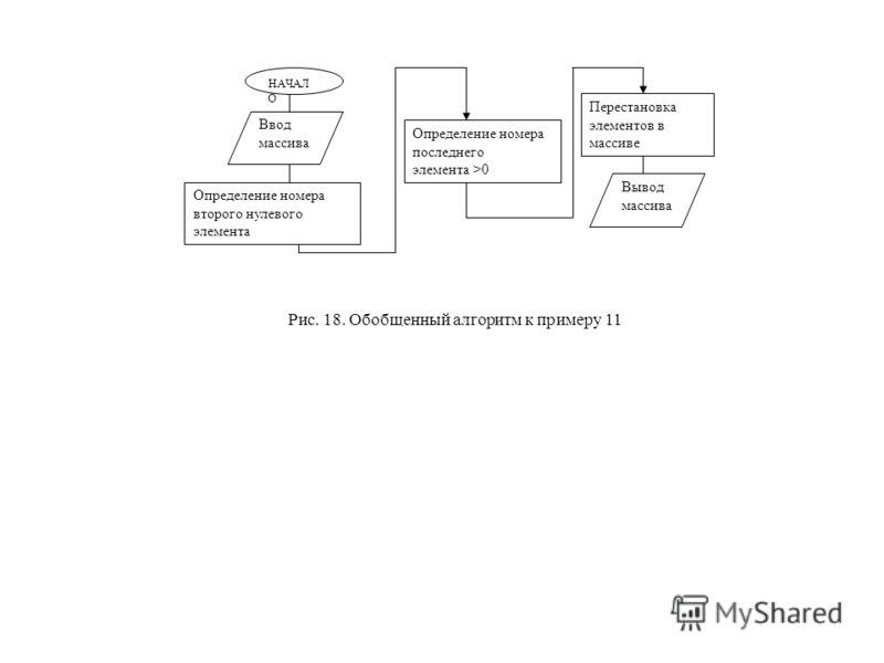НАЧАЛ О Ввод массива Определение номера второго нулевого элемента Перестановка элементов в массиве Вывод массива Определение номера последнего элемента >0 Рис. 18. Обобщенный алгоритм к примеру 11