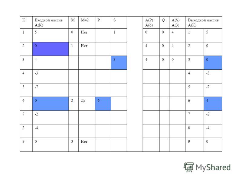 КВходной массив А(К) MМ=2РSA(P) А(6) QА(S) А(3) Выходной массив А(К) 150Нет100415 201 40420 34340030 4-34 5-75 602Да664 7-27 8-48 903Нет90