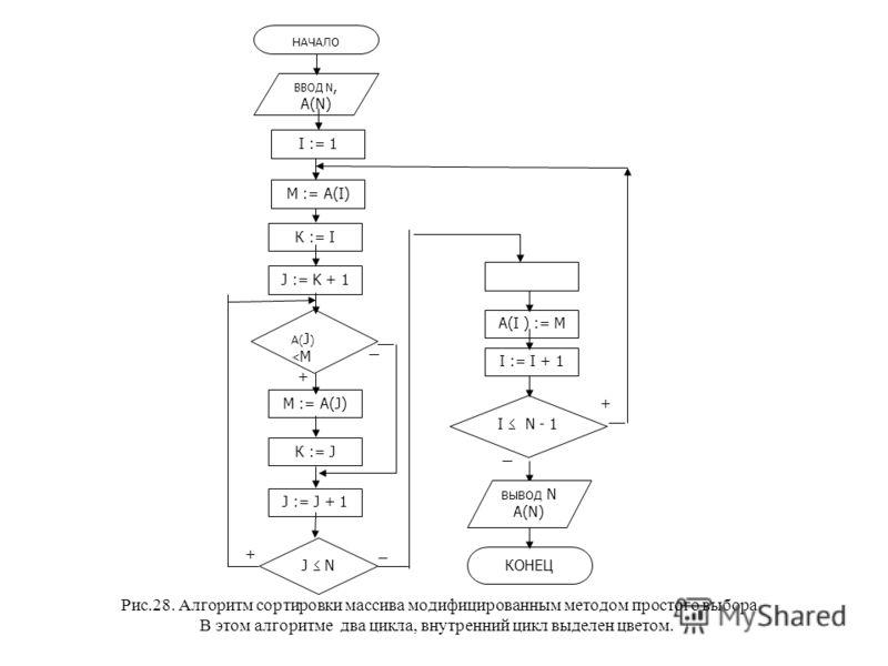Рис.28. Алгоритм сортировки массива модифицированным методом простого выбора В этом алгоритме два цикла, внутренний цикл выделен цветом. + + ВВОД N, A(N) A( J ) < М I N - 1 КОНЕЦ К := I J := K + 1 M := A(J) J := J + 1 J N К := J A(I ) := M I := I + 1