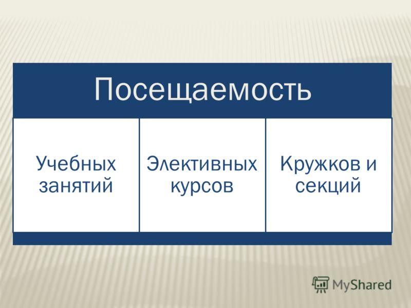 Посещаемость Учебных занятий Элективных курсов Кружков и секций