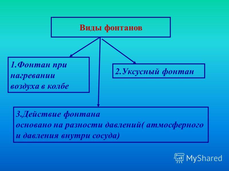 1.Фонтан при нагревании воздуха в колбе 2.Уксусный фонтан Виды фонтанов 3.Действие фонтана основано на разности давлений( атмосферного и давления внутри сосуда)