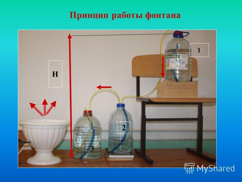 Принцип работы фонтана 1 2 3 H