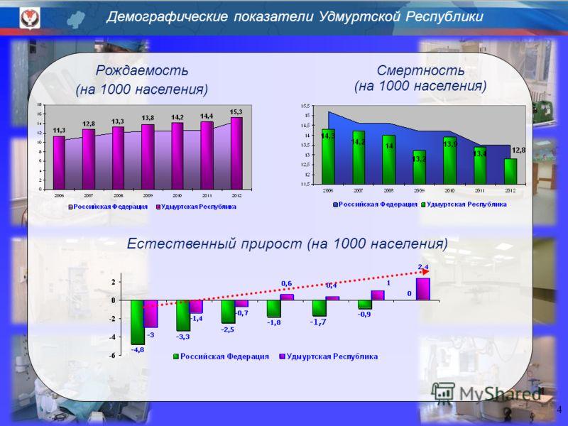 Демографические показатели Удмуртской Республики 4 Рождаемость (на 1000 населения) Естественный прирост (на 1000 населения) Смертность (на 1000 населения)
