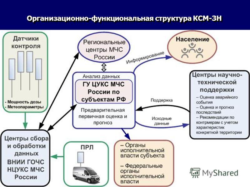 Организационно-функциональная структура КСМ-ЗН