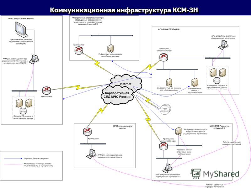 Коммуникационная инфраструктура КСМ-ЗН