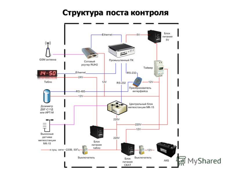 Структура поста контроля