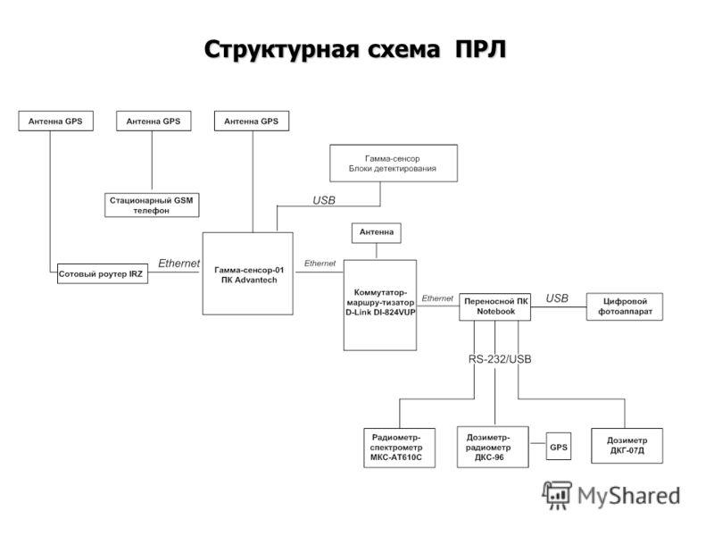 Структурная схема ПРЛ