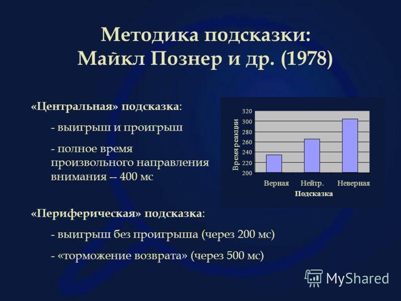 Методика подсказки: Майкл Познер и др. (1978) «Центральная» подсказка : - выигрыш и проигрыш - полное время произвольного направления внимания -- 400 мс «Периферическая» подсказка : - выигрыш без проигрыша (через 200 мс) - «торможение возврата» (чере