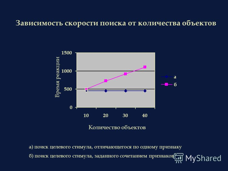 Зависимость скорости поиска от количества объектов 0 500 1000 1500 10203040 Количество объектов Время реакции а б а) поиск целевого стимула, отличающе