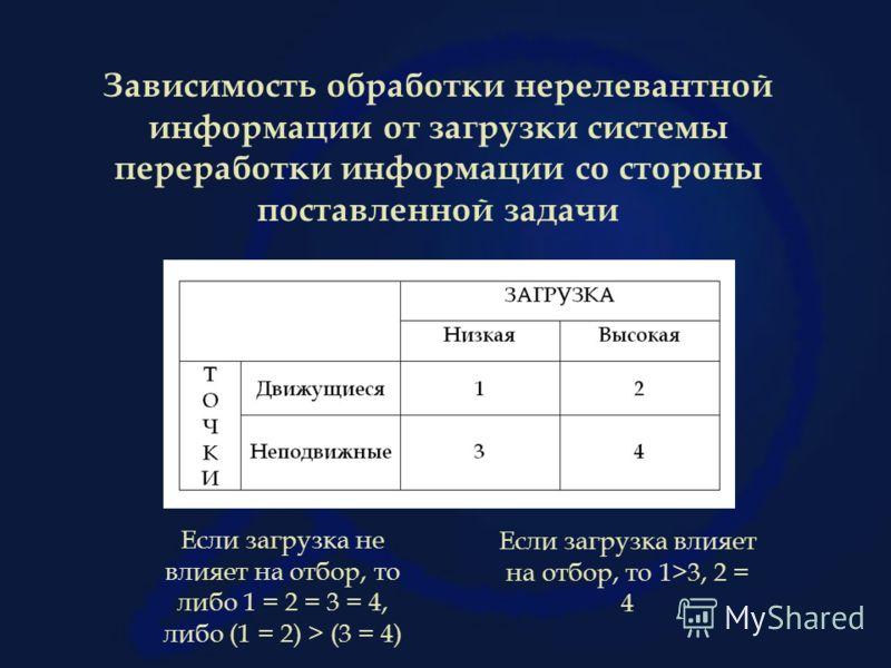 Зависимость обработки нерелевантной информации от загрузки системы переработки информации со стороны поставленной задачи Если загрузка влияет на отбор, то 1>3, 2 = 4 Если загрузка не влияет на отбор, то либо 1 = 2 = 3 = 4, либо (1 = 2) > (3 = 4)