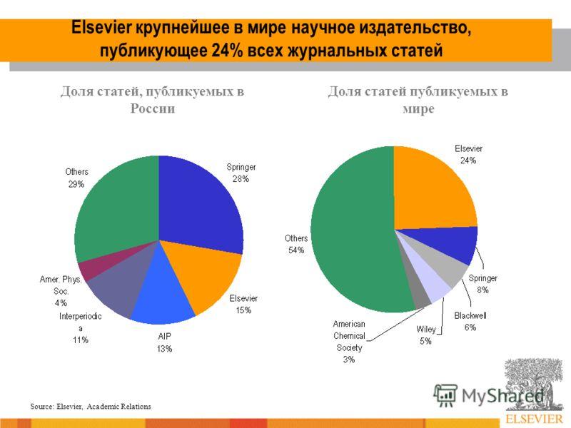 Elsevier крупнейшее в мире научное издательство, публикующее 24% всех журнальных статей Source: Elsevier, Academic Relations Доля статей, публикуемых в России Доля статей публикуемых в мире