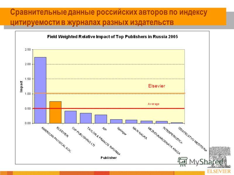 Сравнительные данные российских авторов по индексу цитируемости в журналах разных издательств Elsevier