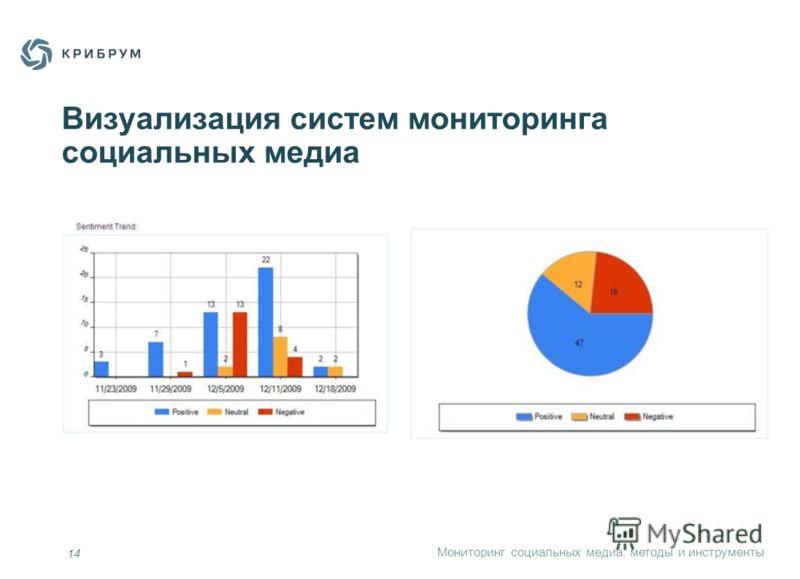 Мониторинг социальных медиа: методы и инструменты Визуализация систем мониторинга социальных медиа 14