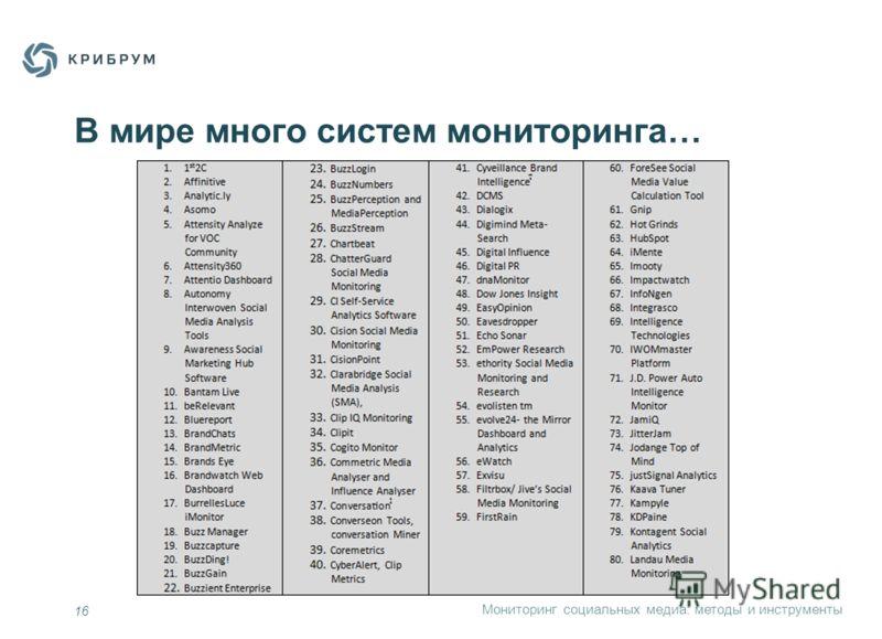 Мониторинг социальных медиа: методы и инструменты В мире много систем мониторинга… 16