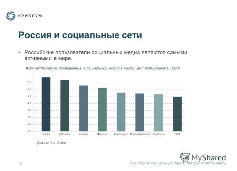 Мониторинг социальных медиа: методы и инструменты 5 Россия и социальные сети Российские пользователи социальных медиа являются самыми активными в мире. Количество часов, проведённых в социальных медиа в месяц (на 1 пользователя), 2010 Данные: ComScor