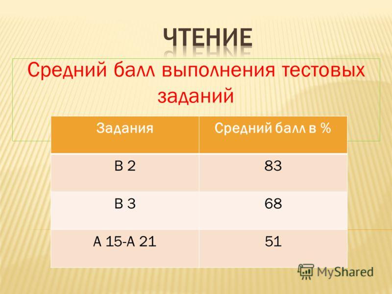 Средний балл выполнения тестовых заданий ЗаданияСредний балл в % В 283 В 368 А 15-А 2151