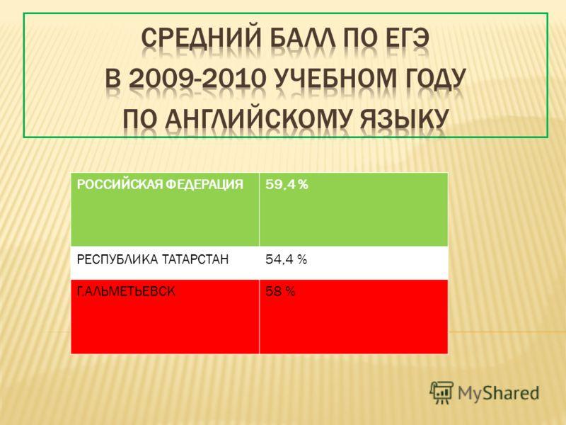 РОССИЙСКАЯ ФЕДЕРАЦИЯ59,4 % РЕСПУБЛИКА ТАТАРСТАН54,4 % Г.АЛЬМЕТЬЕВСК58 %